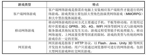 2016年中国VR游戏行业发展前景及市场规模预测【图】