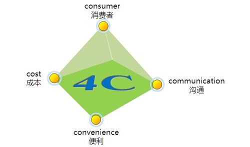 结合4C导向对网站建设的需要注意事项