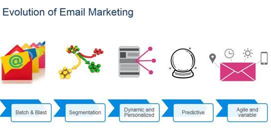 如何高效利用好邮件营销策略?